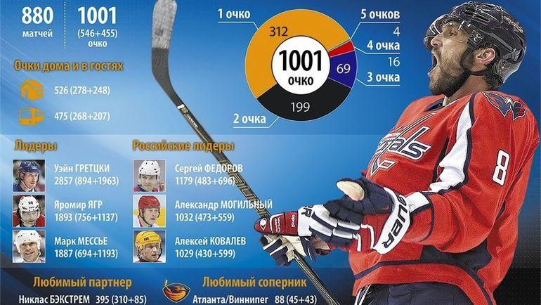 Статистика Александра ОВЕЧКИНА. Фото «СЭ»