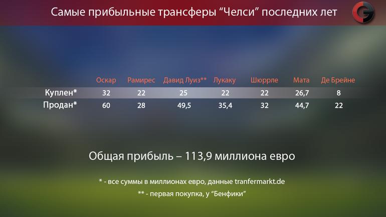 """Самые прибыльные трансферы """"Челси"""" последних лет. Фото «СЭ»"""
