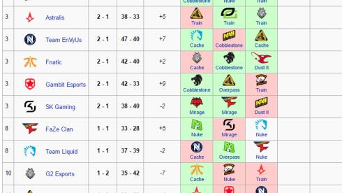 Na`Vi победила в третьем матче подряд и вышла в плей-офф ELEAGUE