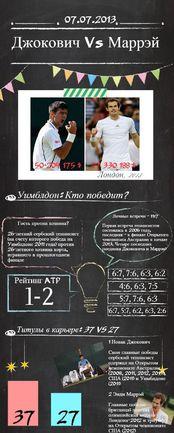 Мужской финал Уимблдона.  Джокович - Маррэй: кто победит? Фото «СЭ»
