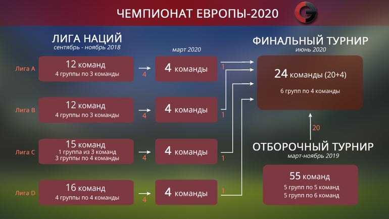 "Схема отбора Euro-2020. Фото ""СЭ"""