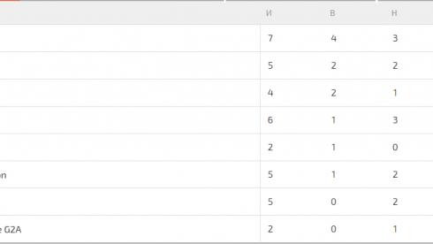 Natus Vincere набрала первые очки на SL i-League в новом составе