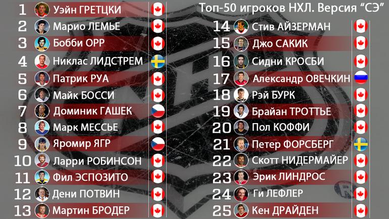 """Лучшие хоккеисты в истории НХЛ. 1 - 25 места. Фото """"СЭ"""""""