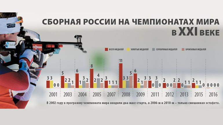 Россия на чемпионатах мира XXI века. Фото «СЭ»