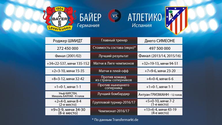 """""""Байер"""" vs """"Атлетико"""". Фото «СЭ»"""