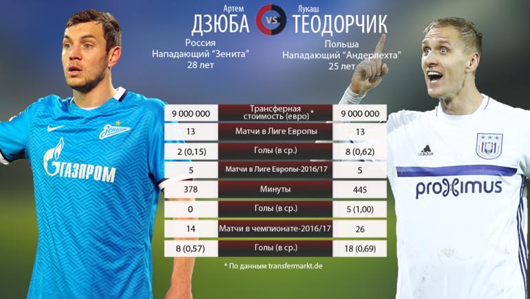 Артем Дзюба vs Лукаш Теодорчик. Фото «СЭ»
