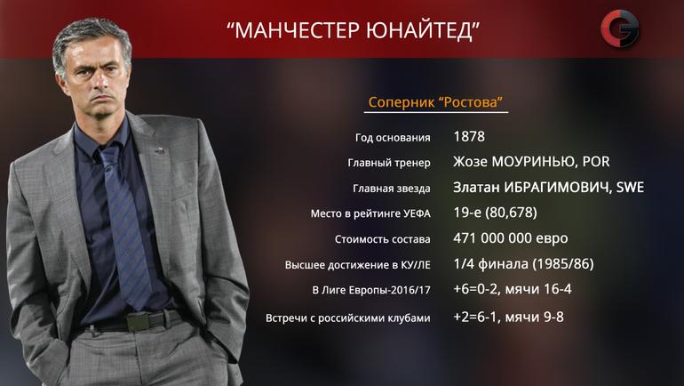 """Манчестер Юнайтед"" - соперник ""Ростова"". Фото «СЭ»"