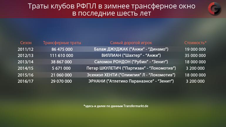 Итоги зимней трансферной кампании-2016/17. Фото «СЭ»