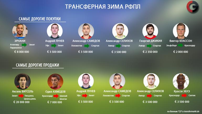 Футбола переходов трансферы 2018 таблица