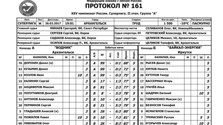 """Протокол игры """"Водник"""" - """"Байкал-Энергия""""."""