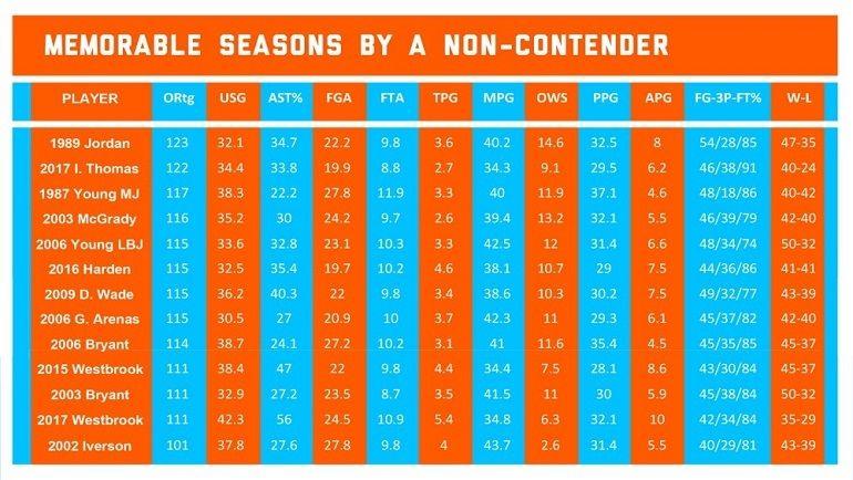 Выдающиеся сезоны в исполнении лидеров команд, которые не боролись на титул. Фото The Ringer