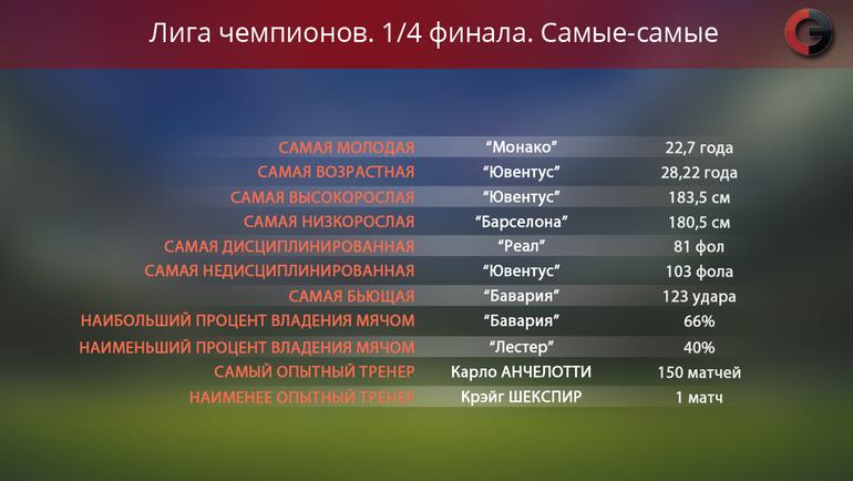 Самые-самые в четвертьфинале Лиги чемпионов. Фото «СЭ»