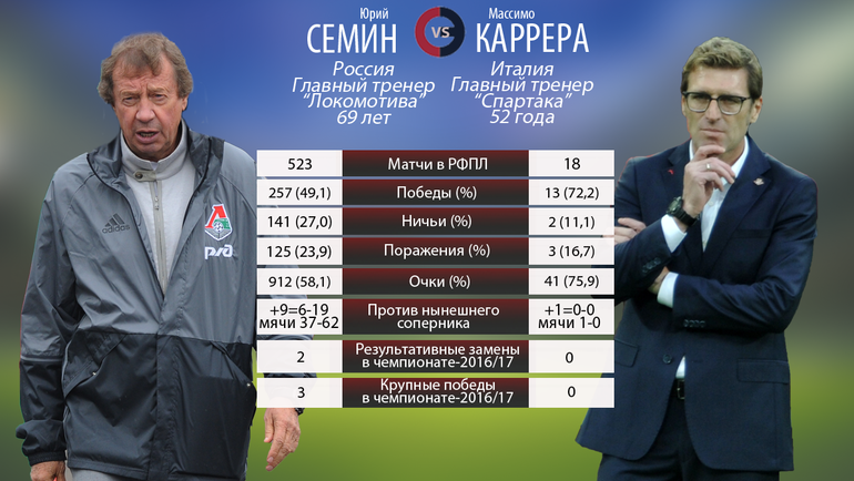 Юрий Семин vs Массимо Каррера. Фото «СЭ»