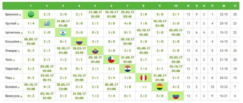 ЧМ-2018. Отборочный турнир. Южная Америка. Фото «СЭ»