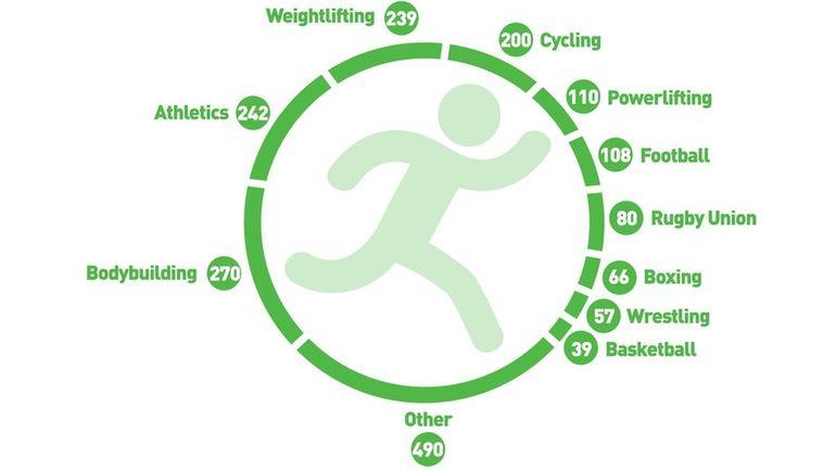 Самые проблемные виды спорта. Фото WADA