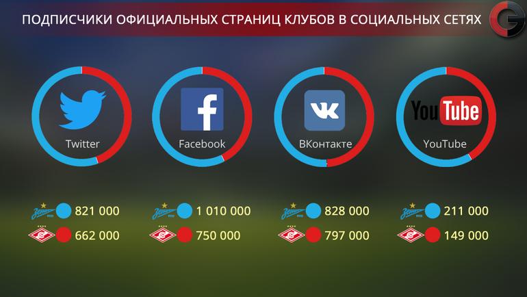 """Подписчики официальных страниц клубов в социальных сетях. Фото """"СЭ"""""""