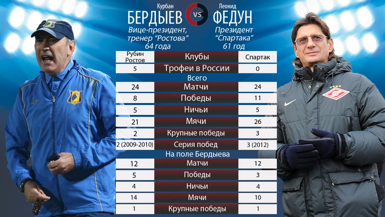 Курбан БЕРДЫЕВ vs Леонид ФЕДУН.