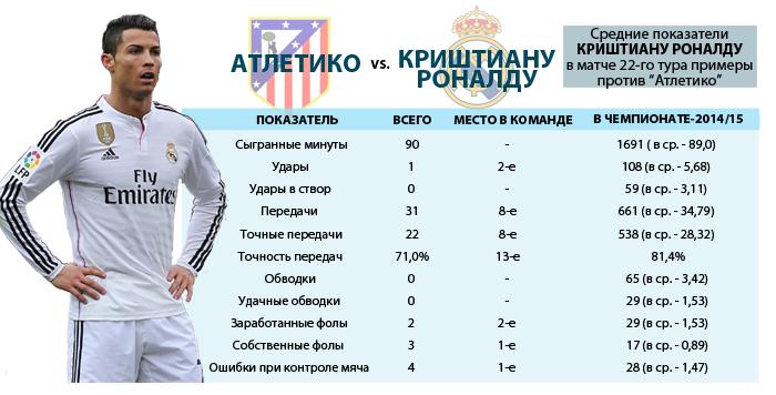 Роналду статистика