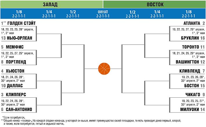 таблица 2014 плей-офф нба