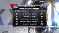 Локомотив - СКА. Лучшие моменты третьего периода